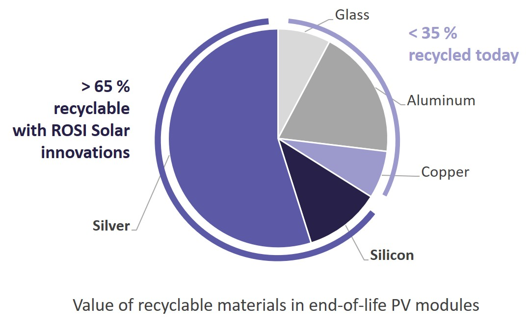 Value of recyclable materials in end-of-life PV modules