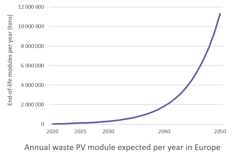 Annual waste PV modules expected per year in Europe